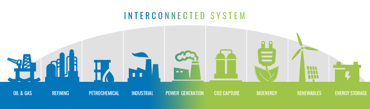 Oil & Gas, Refining, Petrochemical, Industrial, Power Generation, CO2 Capture, Bioenergy, Renewables, Energy Storage